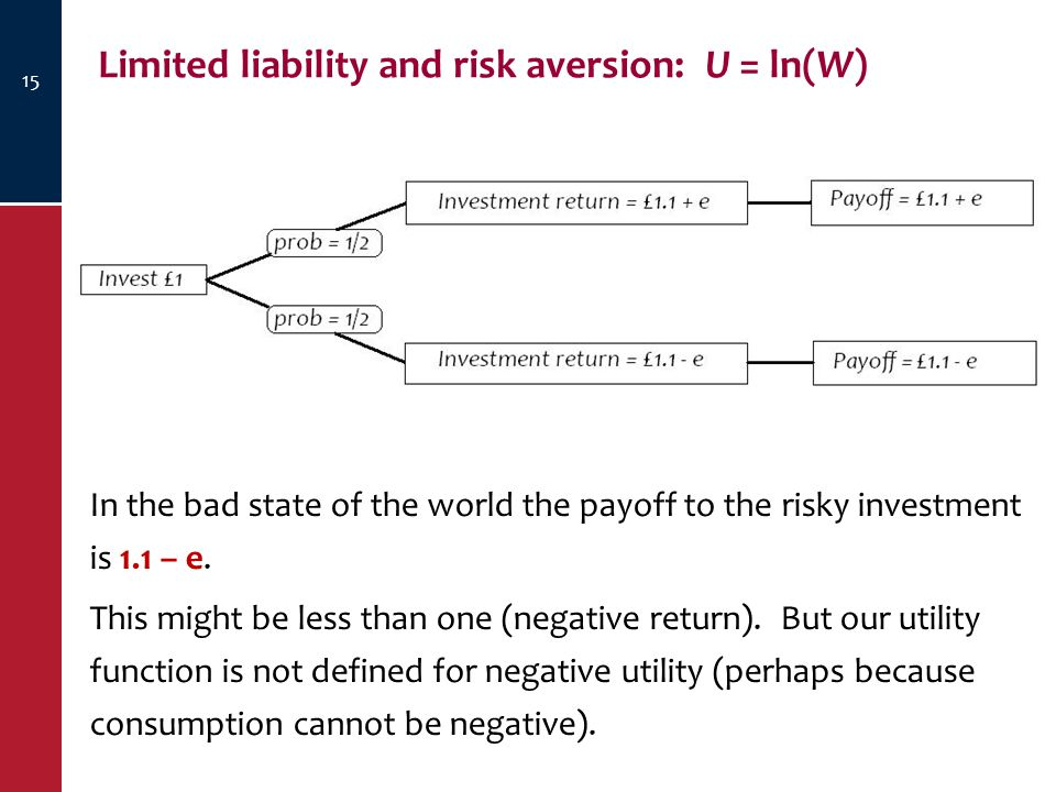 Limited liability and risk aversion: U = ln(W) 15 In the bad state of the world the payoff to the risky investment is 1.1 – e.
