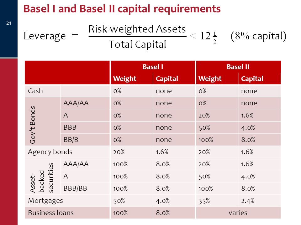 Basel I and Basel II capital requirements 21 Basel IBasel II WeightCapitalWeightCapital Cash0%none0%none Gov't Bonds AAA/AA0%none0%none A0%none20%1.6% BBB0%none50%4.0% BB/B0%none100%8.0% Agency bonds20%1.6%20%1.6% Asset- backed securities AAA/AA100%8.0%20%1.6% A100%8.0%50%4.0% BBB/BB100%8.0%100%8.0% Mortgages50%4.0%35%2.4% Business loans100%8.0%varies