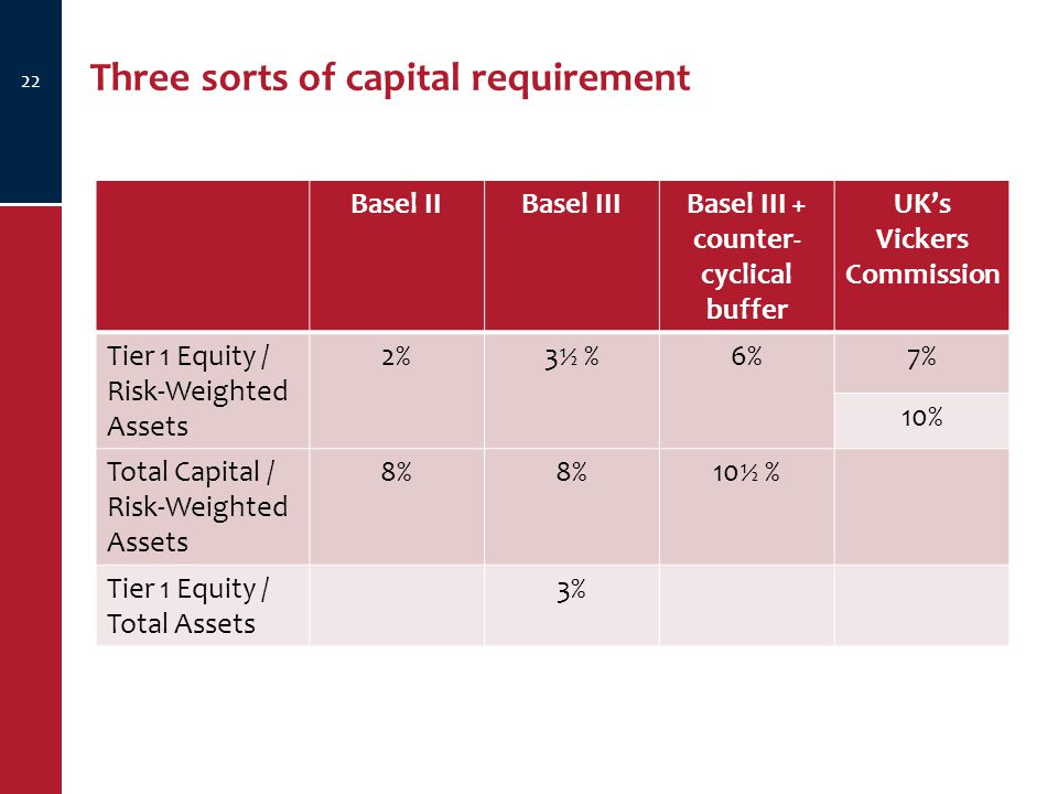 Three sorts of capital requirement 22 Basel IIBasel IIIBasel III + counter- cyclical buffer UK's Vickers Commission Tier 1 Equity / Risk-Weighted Assets 2%3½ %3½ %6%7% 10% Total Capital / Risk-Weighted Assets 8% 10 ½ % Tier 1 Equity / Total Assets 3%