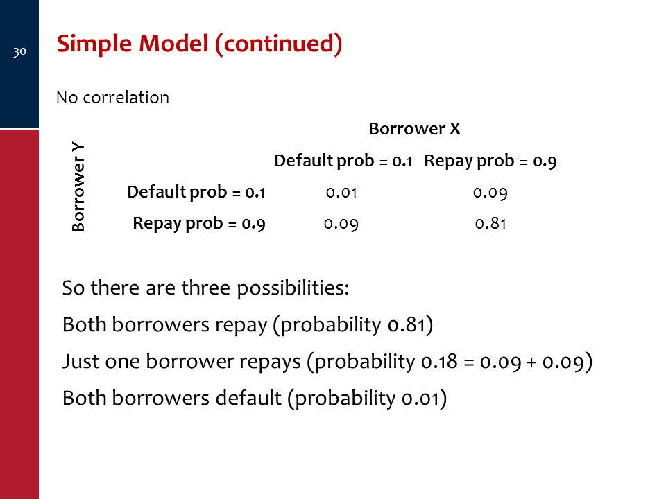 Simple Model (continued) 30 So there are three possibilities: Both borrowers repay (probability 0.81) Just one borrower repays (probability 0.18 = 0.09 + 0.09) Both borrowers default (probability 0.01) No correlation Borrower X Borrower Y Default prob = 0.1Repay prob = 0.9 Default prob = 0.10.010.09 Repay prob = 0.90.090.81