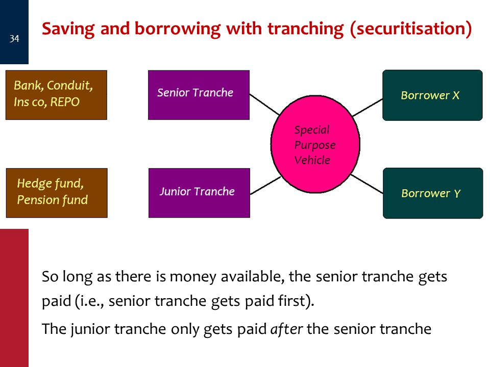 34 So long as there is money available, the senior tranche gets paid (i.e., senior tranche gets paid first).