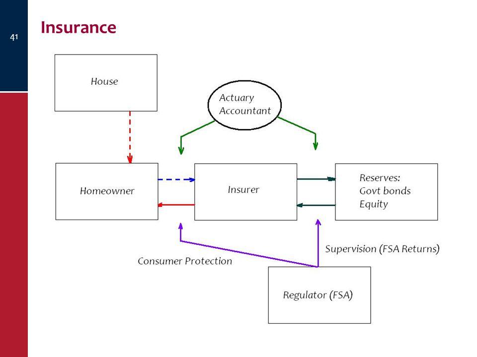 Insurance 41