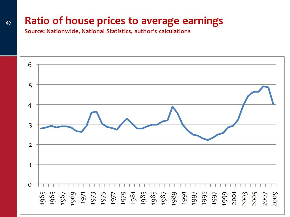 Ratio of house prices to average earnings Source: Nationwide, National Statistics, author's calculations 45