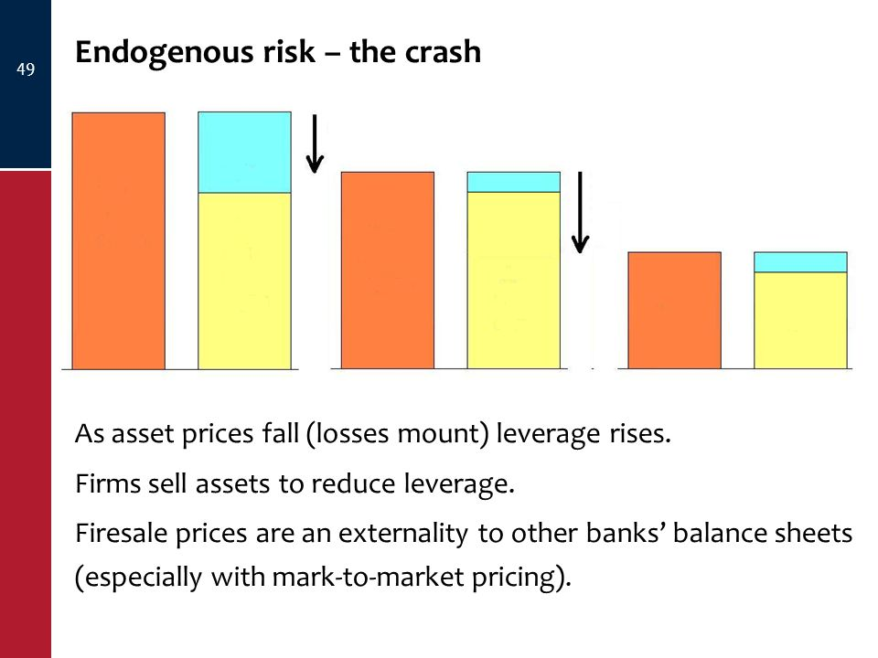 Endogenous risk – the crash 49 As asset prices fall (losses mount) leverage rises.