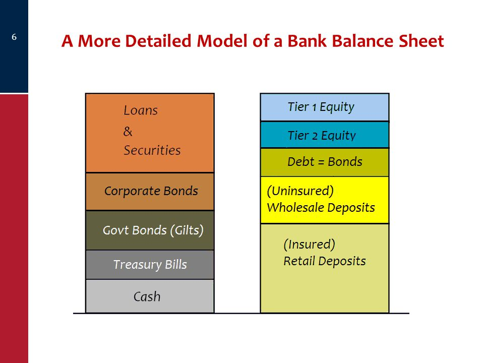 A More Detailed Model of a Bank Balance Sheet 6