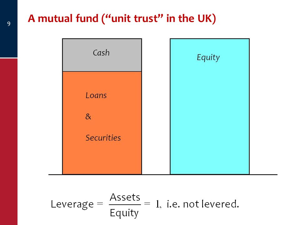 A mutual fund ( unit trust in the UK) 9