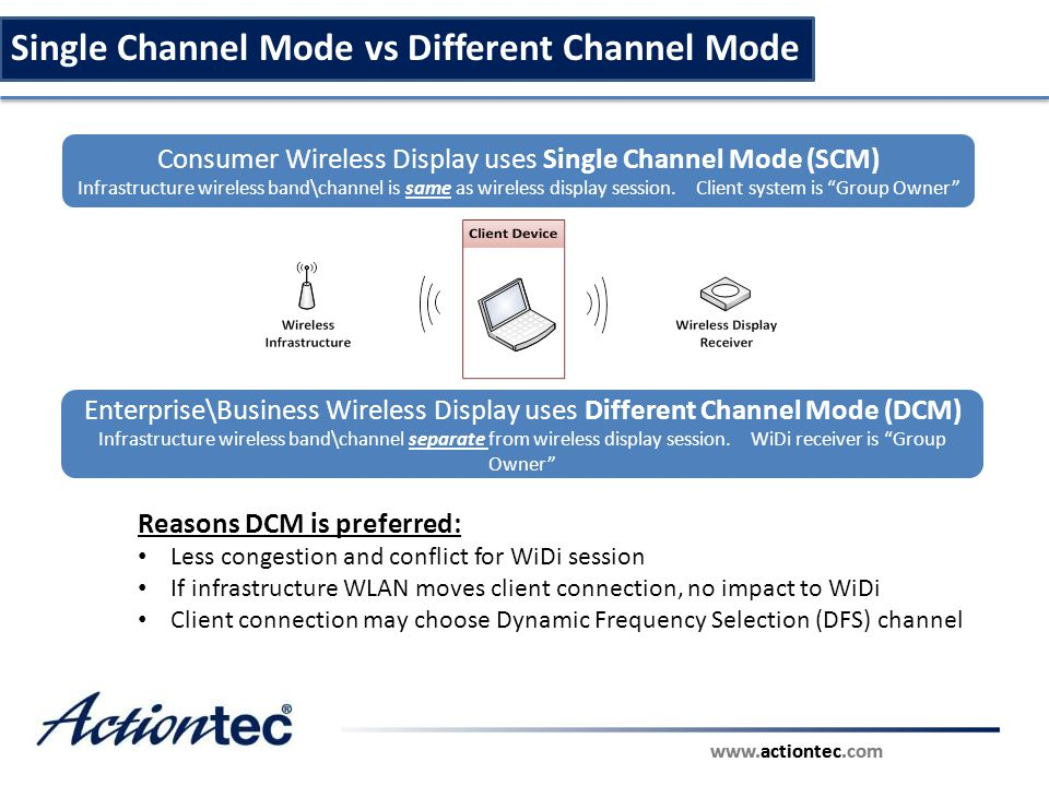 www.actiontec.com Single Channel Mode vs Different Channel Mode Consumer Wireless Display uses Single Channel Mode (SCM) Infrastructure wireless band\