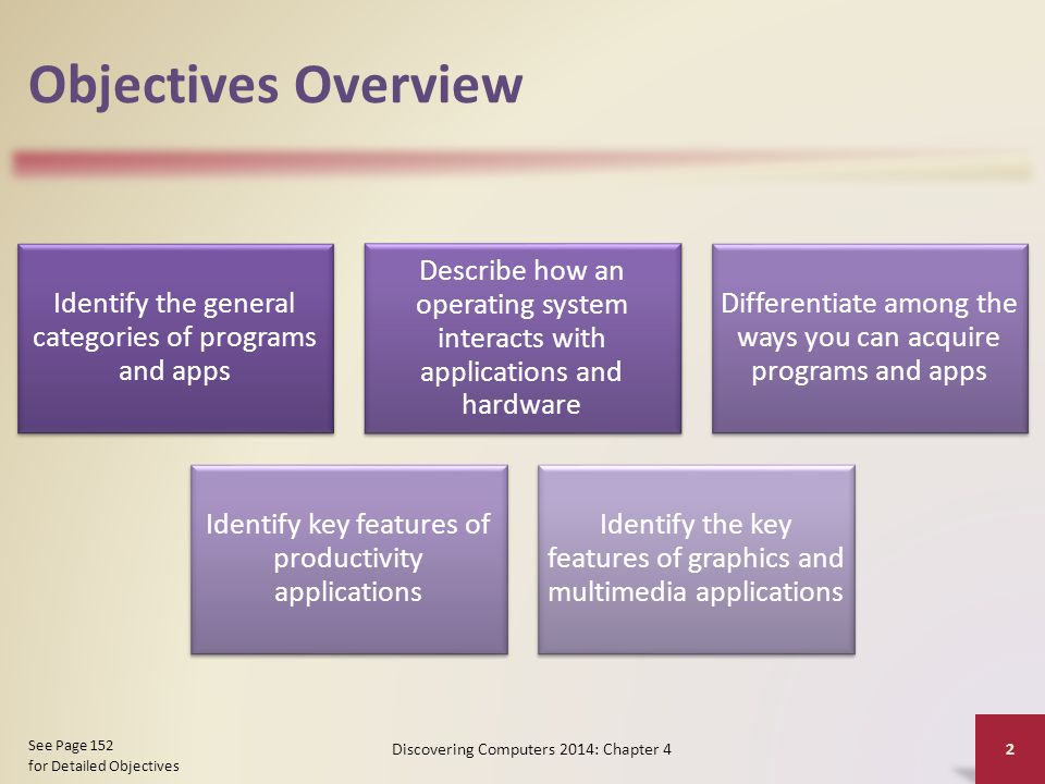 Objectives Overview Identify the general categories of programs and apps Describe how an operating system interacts with applications and hardware Dif