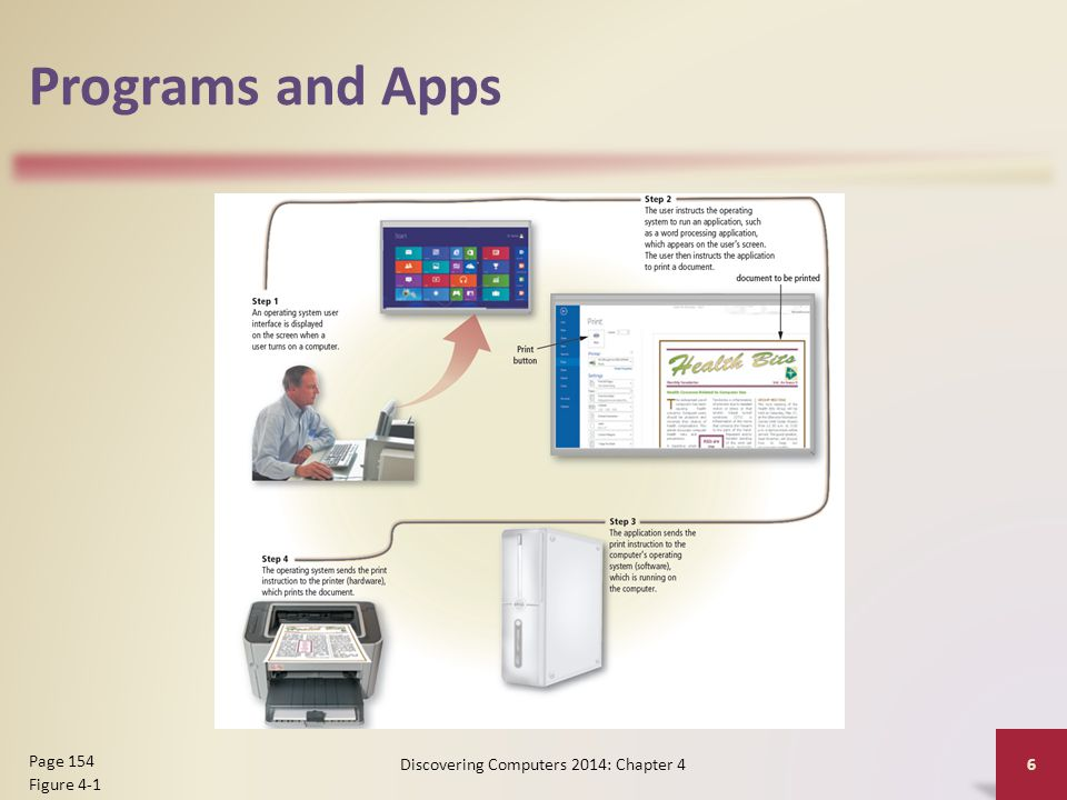 Programs and Apps Discovering Computers 2014: Chapter 4 6 Page 154 Figure 4-1