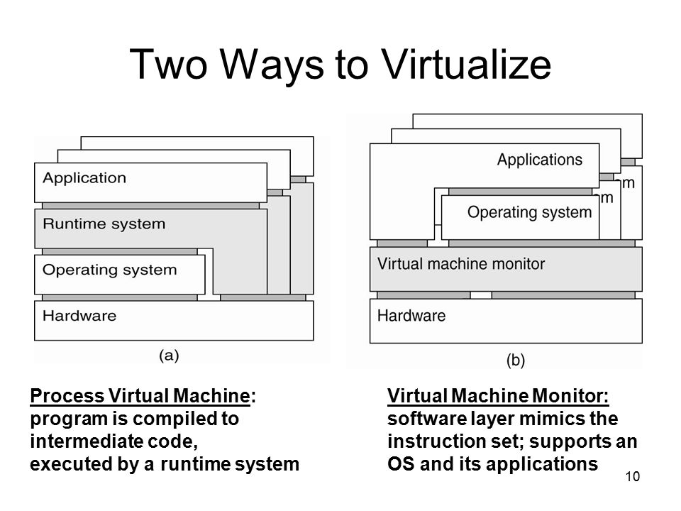 10 Two Ways to Virtualize Process Virtual Machine: program is compiled to intermediate code, executed by a runtime system Virtual Machine Monitor: sof