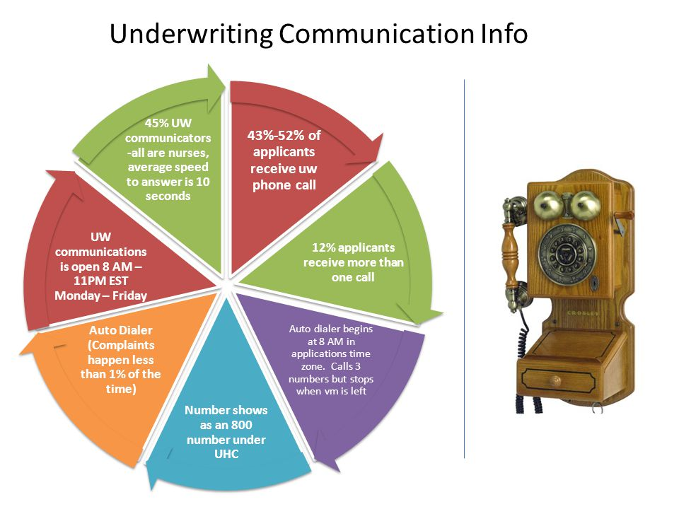 Underwriting Communication Info 43%-52% of applicants receive uw phone call 12% applicants receive more than one call Auto dialer begins at 8 AM in applications time zone.
