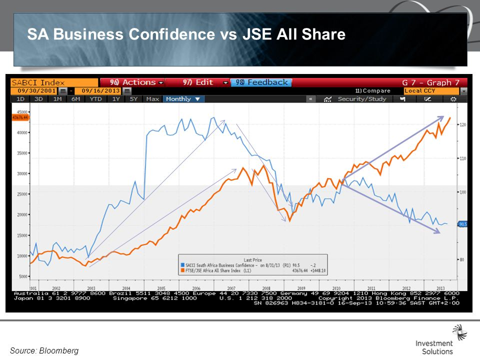 SA Business Confidence vs JSE All Share Source: Bloomberg