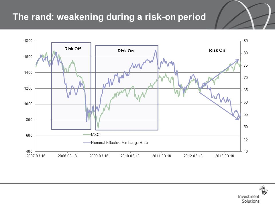 The rand: weakening during a risk-on period