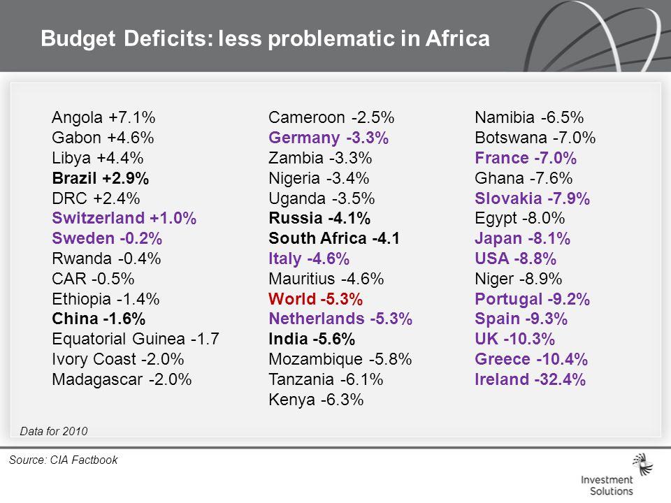 Budget Deficits: less problematic in Africa Source: CIA Factbook Angola +7.1% Gabon +4.6% Libya +4.4% Brazil +2.9% DRC +2.4% Switzerland +1.0% Sweden -0.2% Rwanda -0.4% CAR -0.5% Ethiopia -1.4% China -1.6% Equatorial Guinea -1.7 Ivory Coast -2.0% Madagascar -2.0% Cameroon -2.5% Germany -3.3% Zambia -3.3% Nigeria -3.4% Uganda -3.5% Russia -4.1% South Africa -4.1 Italy -4.6% Mauritius -4.6% World -5.3% Netherlands -5.3% India -5.6% Mozambique -5.8% Tanzania -6.1% Kenya -6.3% Namibia -6.5% Botswana -7.0% France -7.0% Ghana -7.6% Slovakia -7.9% Egypt -8.0% Japan -8.1% USA -8.8% Niger -8.9% Portugal -9.2% Spain -9.3% UK -10.3% Greece -10.4% Ireland -32.4% Data for 2010