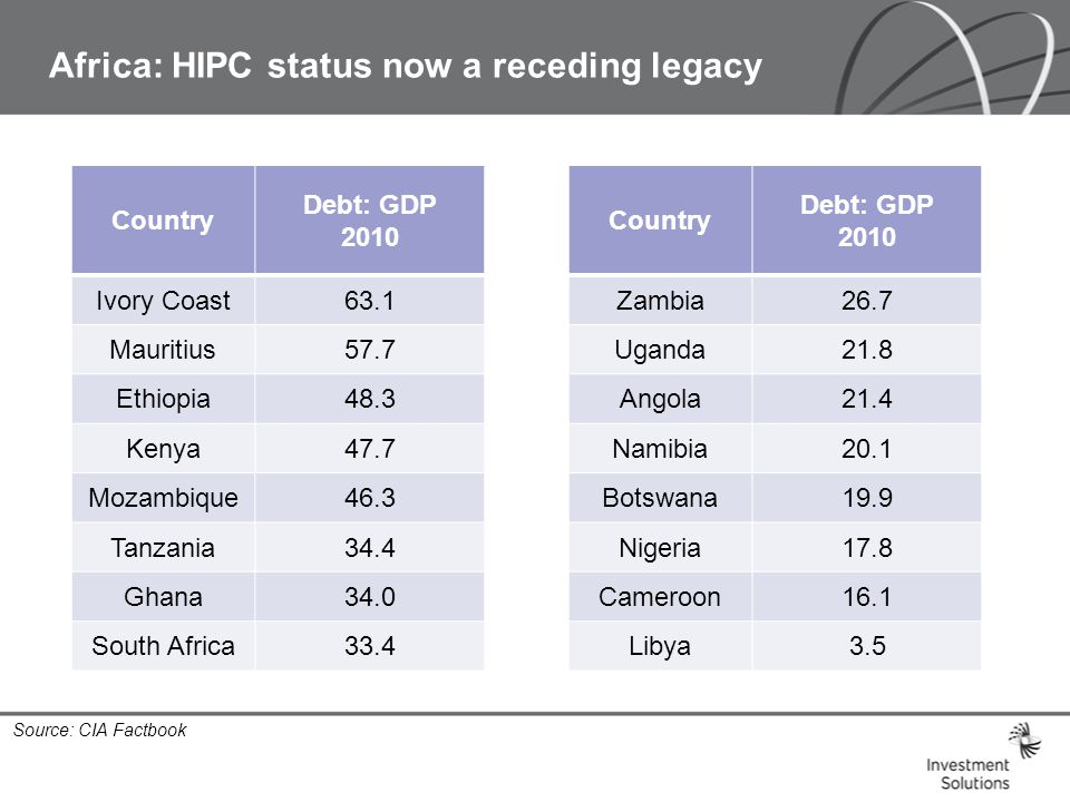 Africa: HIPC status now a receding legacy Country Debt: GDP 2010 Ivory Coast63.1 Mauritius57.7 Ethiopia48.3 Kenya47.7 Mozambique46.3 Tanzania34.4 Ghana34.0 South Africa33.4 Country Debt: GDP 2010 Zambia26.7 Uganda21.8 Angola21.4 Namibia20.1 Botswana19.9 Nigeria17.8 Cameroon16.1 Libya3.5 Source: CIA Factbook
