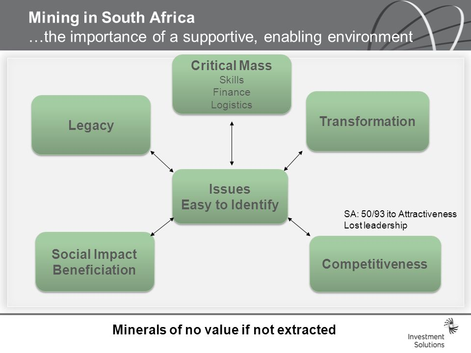 Mining in South Africa …the importance of a supportive, enabling environment Issues Easy to Identify Issues Easy to Identify Legacy Transformation Competitiveness Social Impact Beneficiation Social Impact Beneficiation Minerals of no value if not extracted Critical Mass Skills Finance Logistics Critical Mass Skills Finance Logistics SA: 50/93 ito Attractiveness Lost leadership