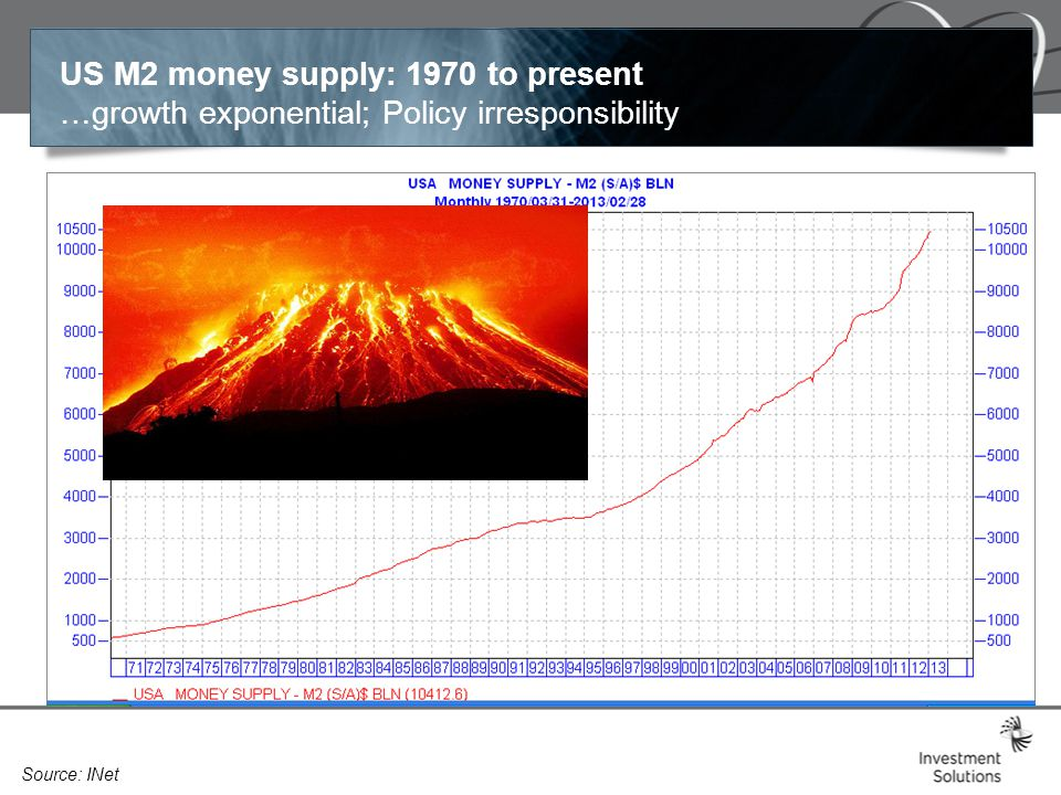 US M2 money supply: 1970 to present …growth exponential; Policy irresponsibility Source: INet