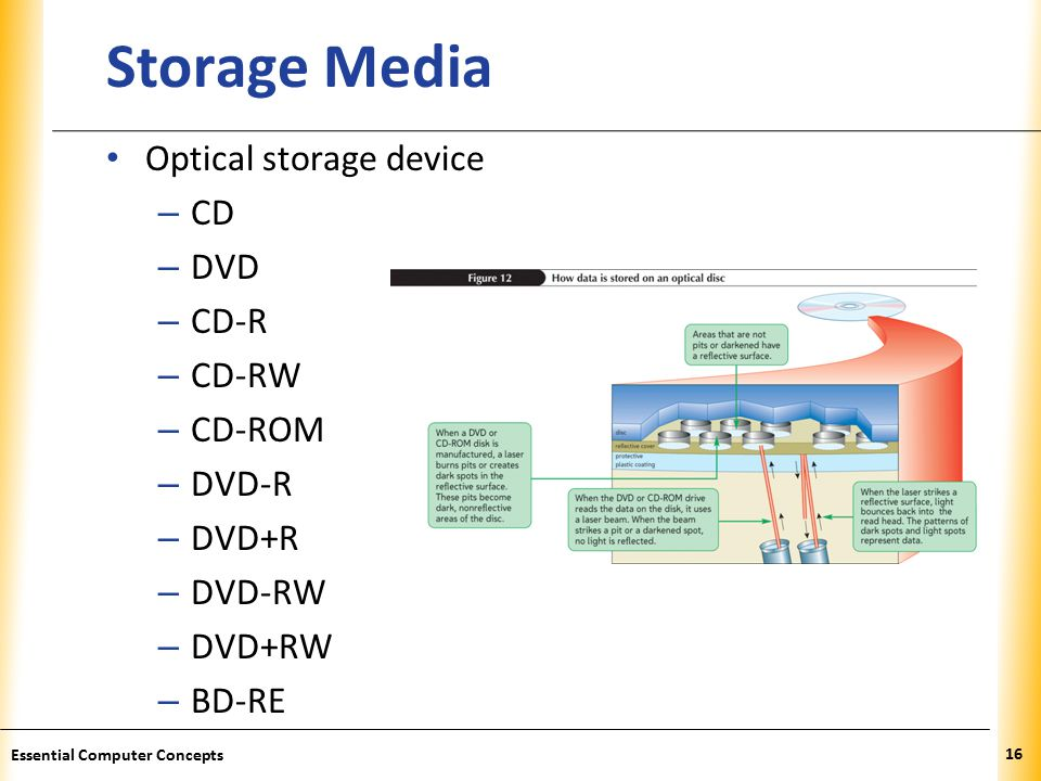 XP Storage Media Optical storage device – CD – DVD – CD-R – CD-RW – CD-ROM – DVD-R – DVD+R – DVD-RW – DVD+RW – BD-RE 16 Essential Computer Concepts