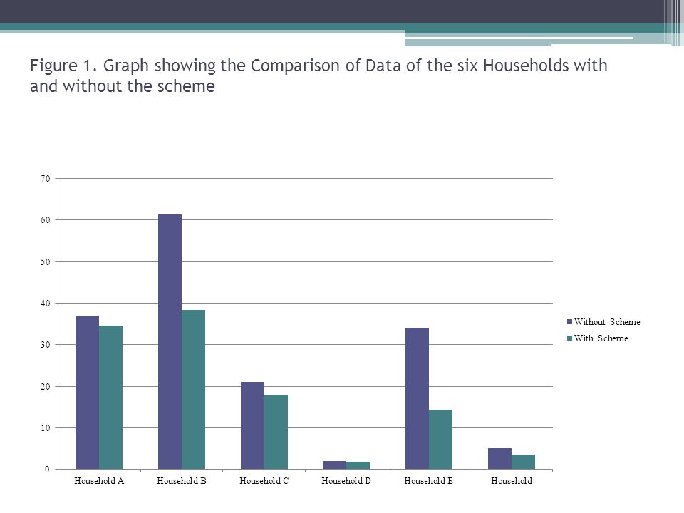 Figure 1. Graph showing the Comparison of Data of the six Households with and without the scheme