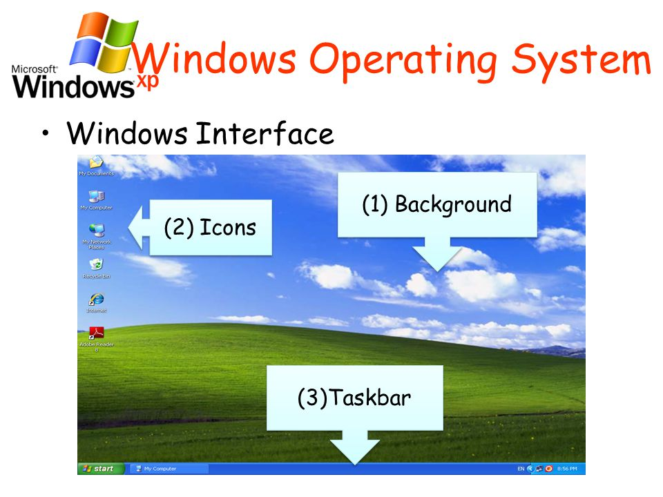 Windows Operating System Windows Interface (2) Icons (1) Background (3)Taskbar