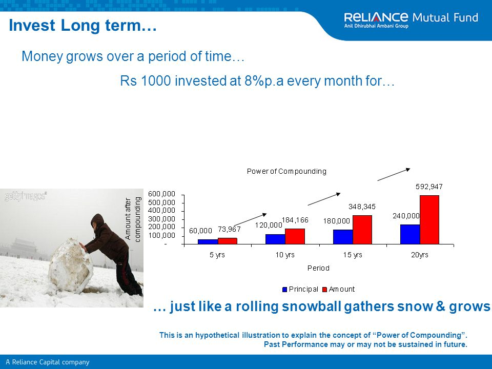 Invest Long term… Money grows over a period of time… Rs 1000 invested at 8%p.a every month for… … just like a rolling snowball gathers snow & grows. T