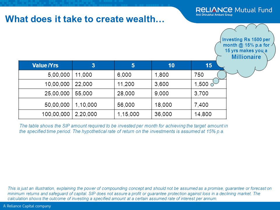 What does it take to create wealth… Value /Yrs351015 5,00,00011,0006,0001,800750 10,00,00022,00011,2003,6001,500 25,00,00055,00028,0009,0003,700 50,00