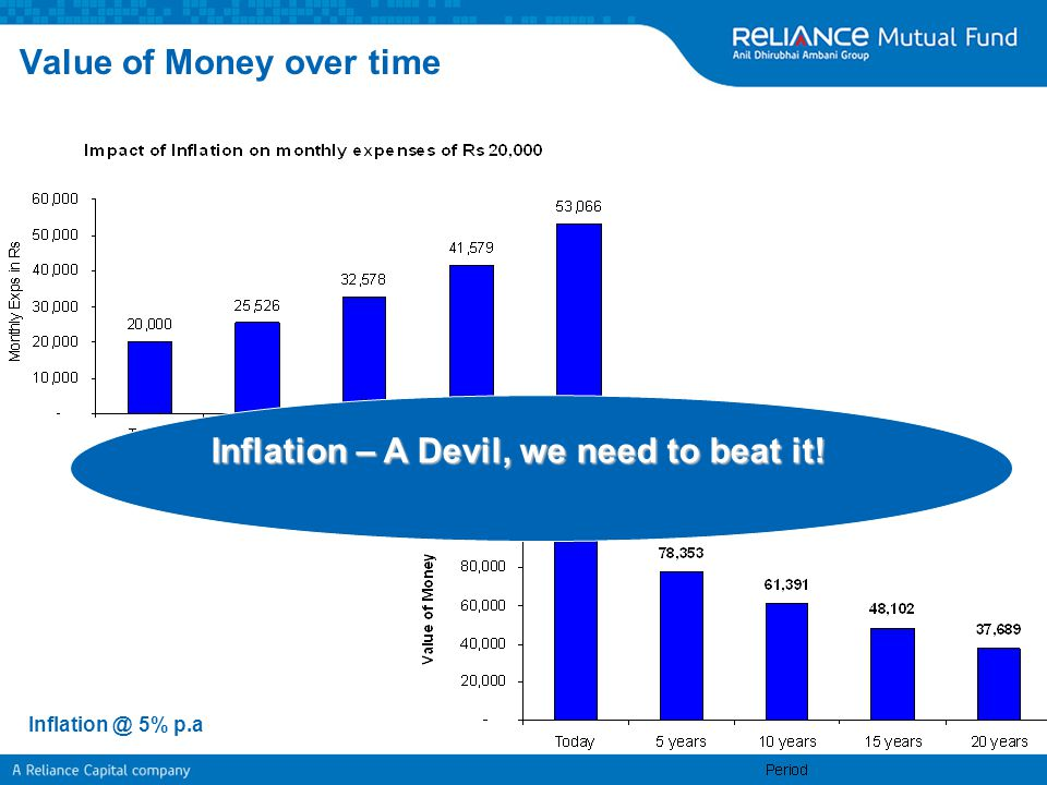 Value of Money over time Inflation @ 5% p.a Inflation – A Devil, we need to beat it!