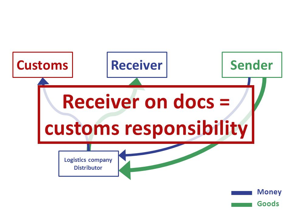 SenderReceiverCustoms Money Goods Logistics company Distributor Receiver on docs = customs responsibility