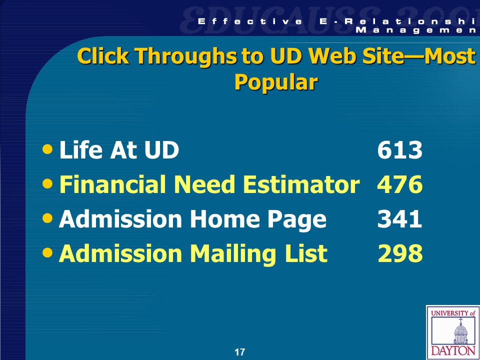 17 Click Throughs to UD Web Site—Most Popular Life At UD613 Financial Need Estimator476 Admission Home Page341 Admission Mailing List298