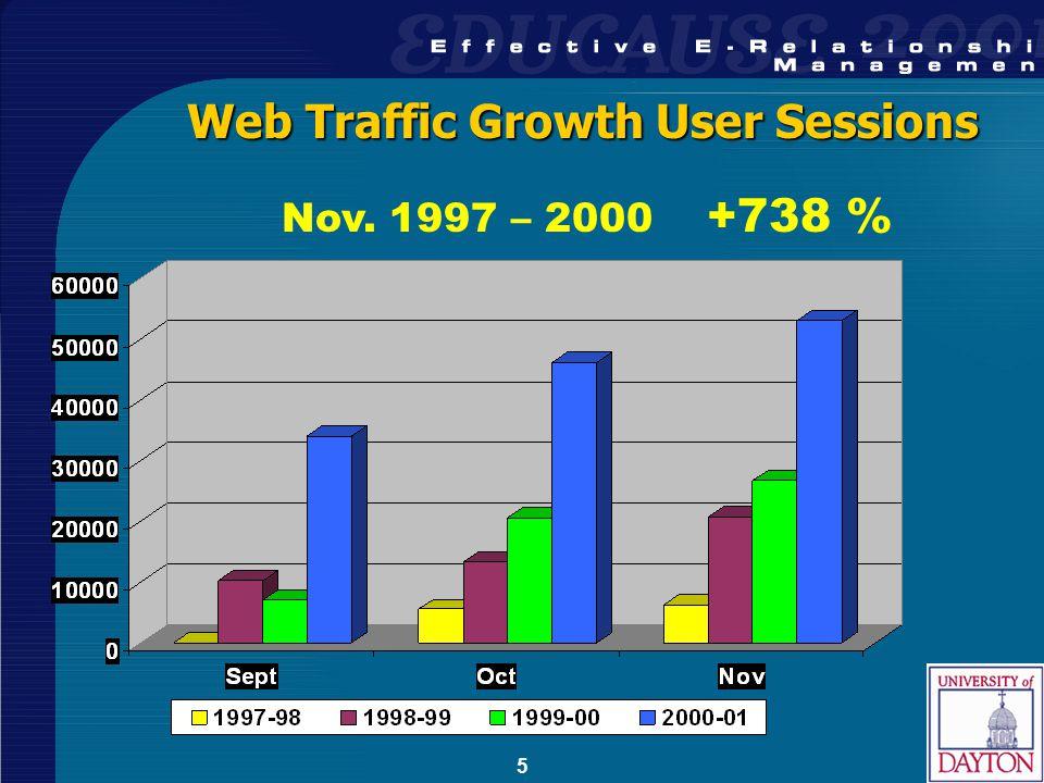 5 Web Traffic Growth User Sessions Nov. 1997 – 2000 +738 %