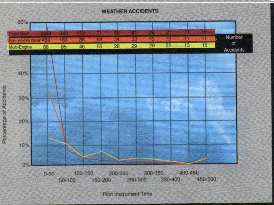 Why an Instrument Rating VFR - at the mercy of the weather Safety - VFR pilots fly into worsening weather with poor results Cost and inconvenience - unscheduled hotel stays when a flight cannot be completed Keep on schedule - cannot tell a client you will be there if the weather is good