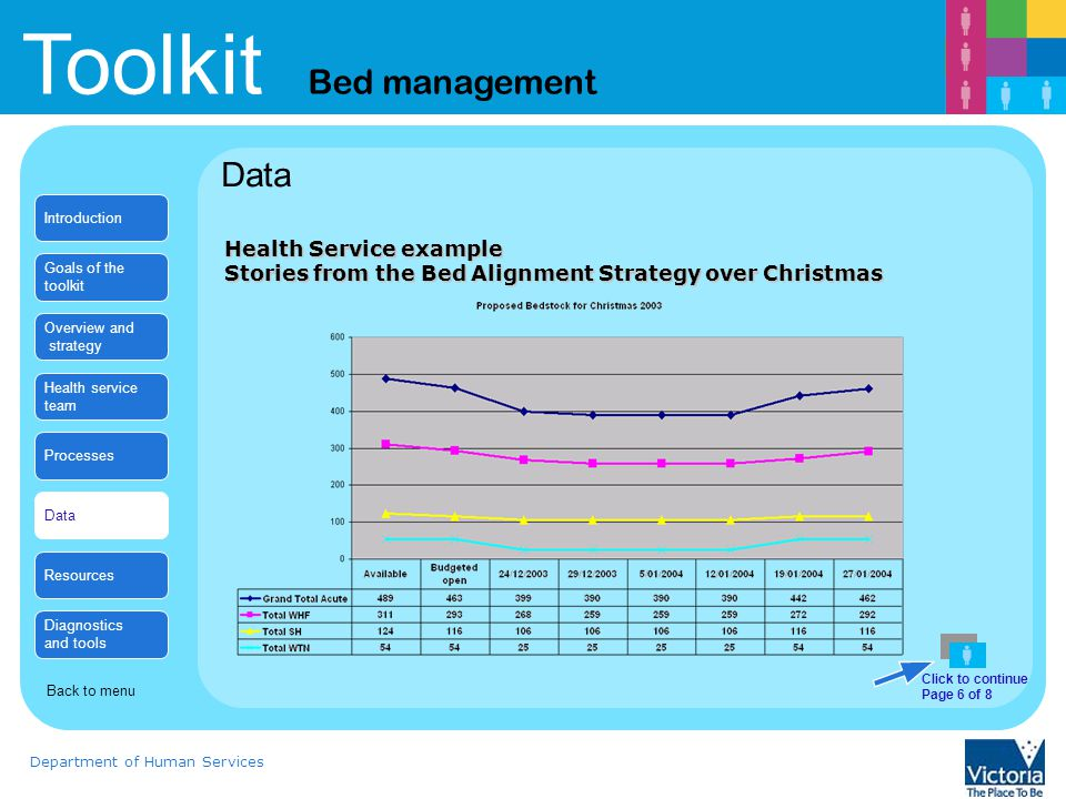 Toolkit Bed management Department of Human Services Health Service example Stories from the Bed Alignment Strategy over Christmas Data Introduction Goals of the toolkit Overview and strategy Health service team Processes Data Resources Diagnostics and tools Back to menu Click to continue Page 6 of 8