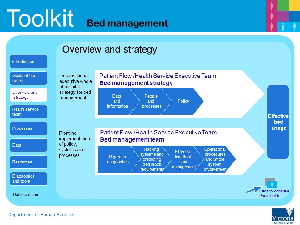 Toolkit Bed management Department of Human Services Length of stay management Review Toolkit on length of stay management and change package Establish essential daily data to be used by bed management team.