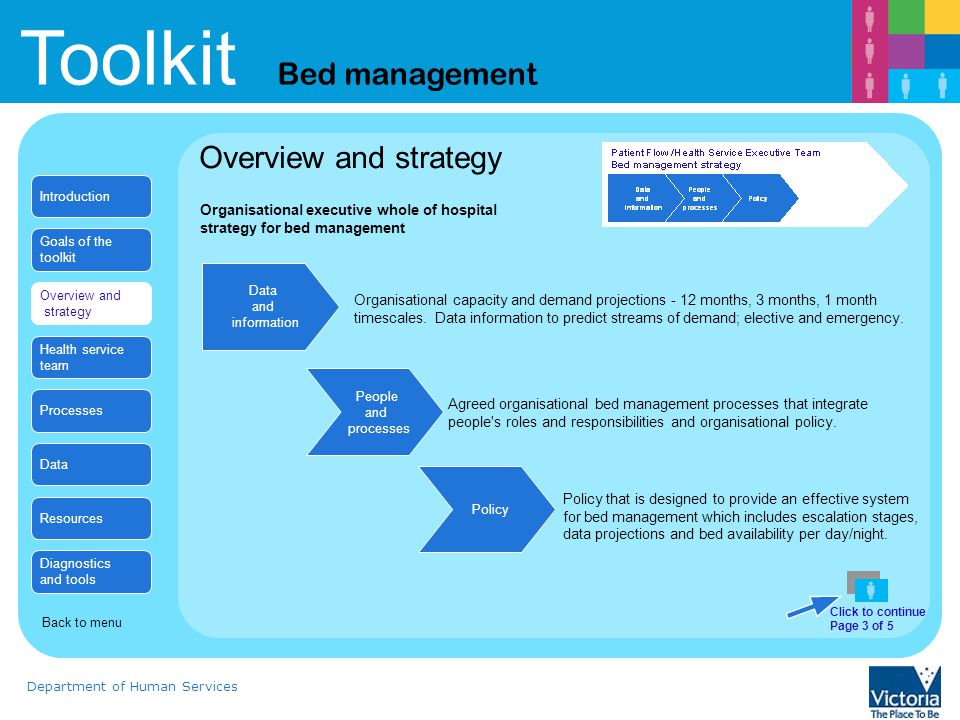 Toolkit Bed management Department of Human Services Long term bed management planning Data Click to continue Page 2 of 8 Introduction Goals of the toolkit Overview and strategy Health service team Processes Data Resources Diagnostics and tools Back to menu