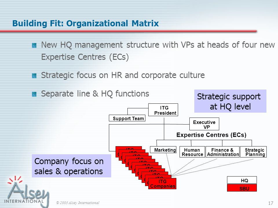 © 2003 Alsey International 17 Building Fit: Organizational Matrix New HQ management structure with VPs at heads of four new Expertise Centres (ECs) Strategic focus on HR and corporate culture Separate line & HQ functions Human Resource Executive VP ITG President Finance & Administration MarketingStrategic Planning ITG Companies HQ SBU Expertise Centres (ECs) ITG Companies ITG Companies ITG Companies ITG Companies ITG Companies ITG Companies ITG Companies ITG Companies ITG Companies ITG Companies Support Team Company focus on sales & operations Strategic support at HQ level
