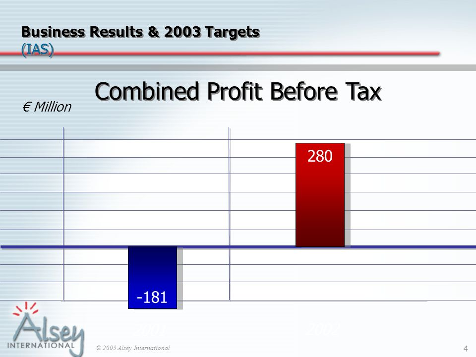 © 2003 Alsey International 4 2001 2002 € Million -181 280 Business Results & 2003 Targets (IAS) Combined Profit Before Tax