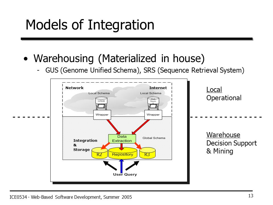 ICE0534 - Web-Based Software Development, Summer 2005 13 Models of Integration Warehousing (Materialized in house) -GUS (Genome Unified Schema), SRS (Sequence Retrieval System) - - - - - - - - - - - - - - - - - - - - - - - - - - - - - - - - - - - - - - - - - - - - - - - - - - - Local Operational Warehouse Decision Support & Mining NetworkInternet Integration & Storage R3R2