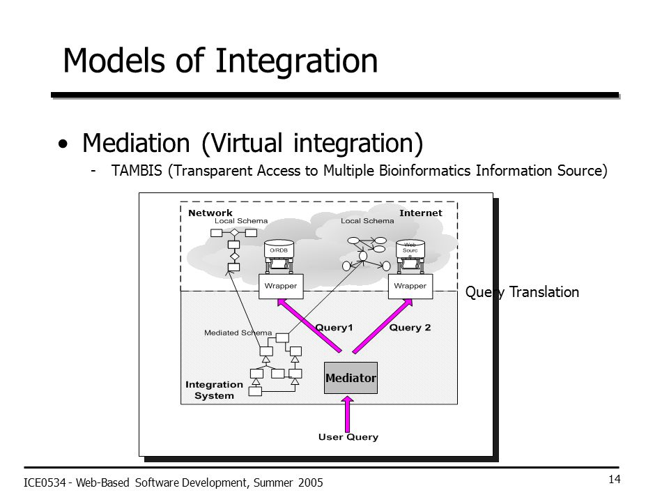 ICE0534 - Web-Based Software Development, Summer 2005 14 Models of Integration Mediation (Virtual integration) -TAMBIS (Transparent Access to Multiple Bioinformatics Information Source) Mediator NetworkInternet Query Translation