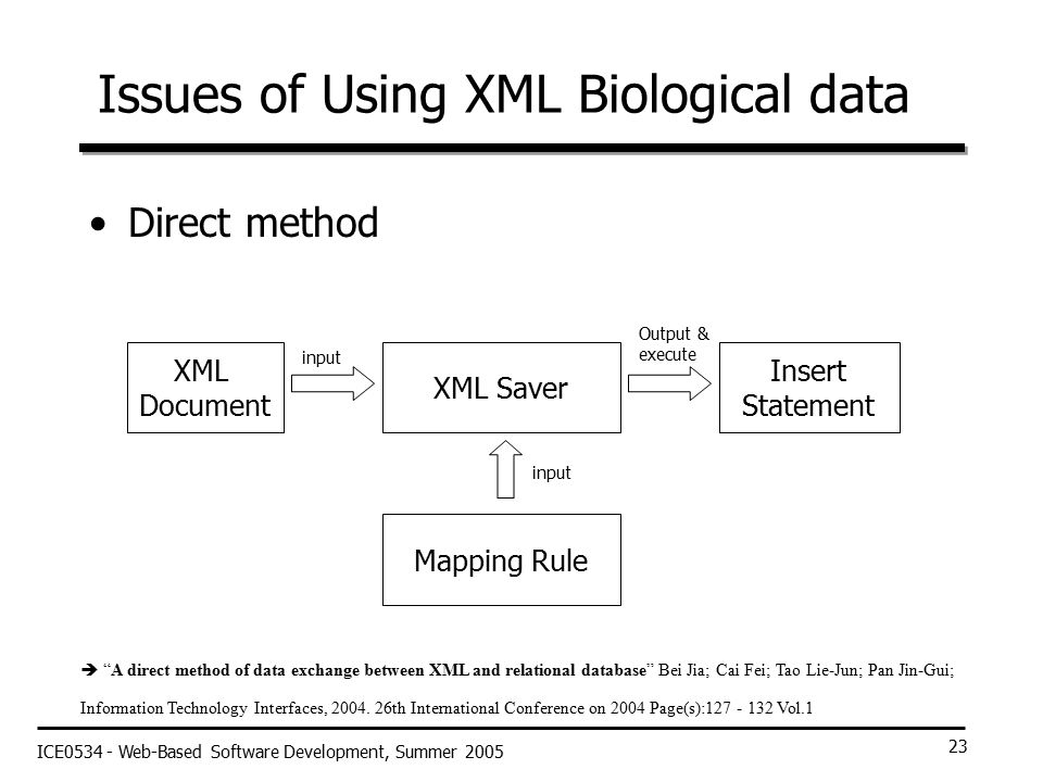 ICE0534 - Web-Based Software Development, Summer 2005 23 Issues of Using XML Biological data Direct method XML Document Insert Statement Mapping Rule XML Saver input Output & execute input  A direct method of data exchange between XML and relational database Bei Jia; Cai Fei; Tao Lie-Jun; Pan Jin-Gui; Information Technology Interfaces, 2004.
