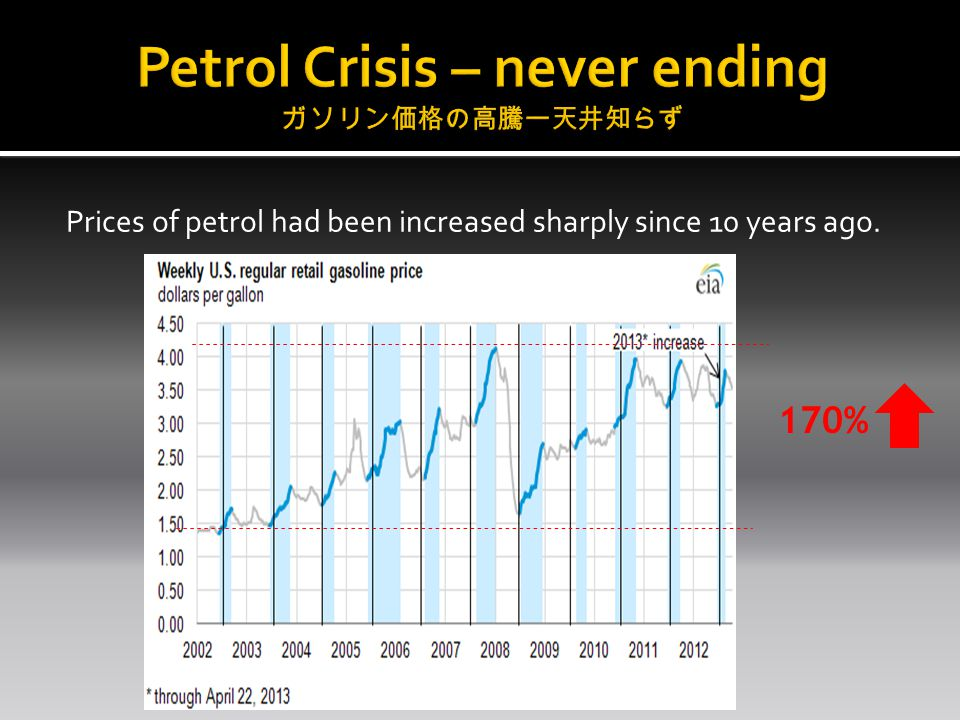 Prices of petrol had been increased sharply since 10 years ago. 170%