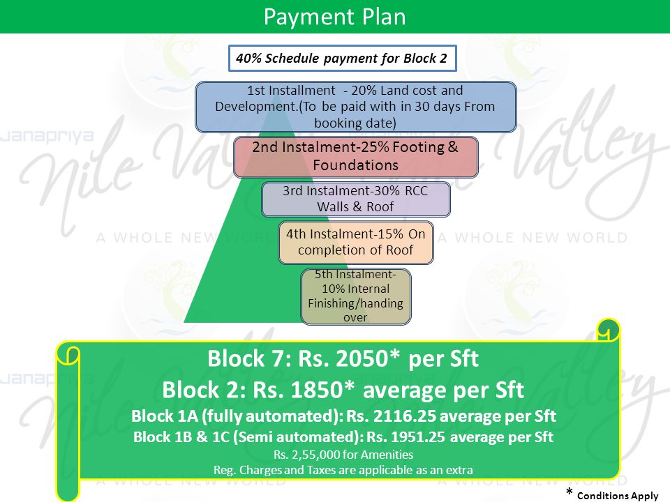 Payment Plan 1st Installment - 20% Land cost and Development.(To be paid with in 30 days From booking date) 2nd Instalment-25% Footing & Foundations 3rd Instalment-30% RCC Walls & Roof 4th Instalment-15% On completion of Roof 5th Instalment- 10% Internal Finishing/handing over Block 7: Rs.