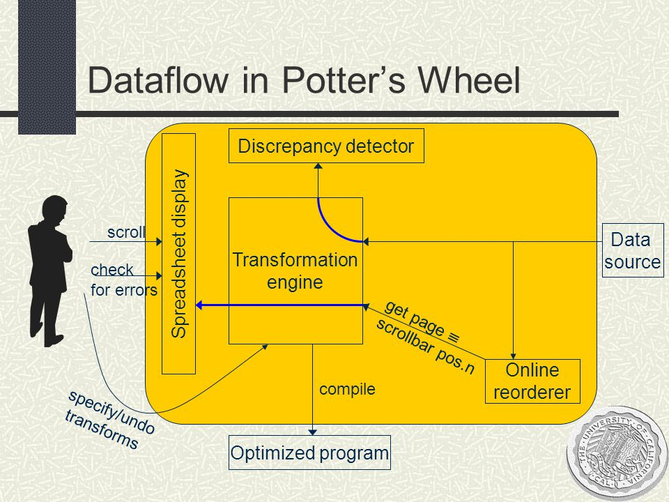 Outline Background Potter's Wheel architecture Discrepancy detection Domains in Potter's Wheel Structure inference Interactive Transformation Conclusions and Future Work