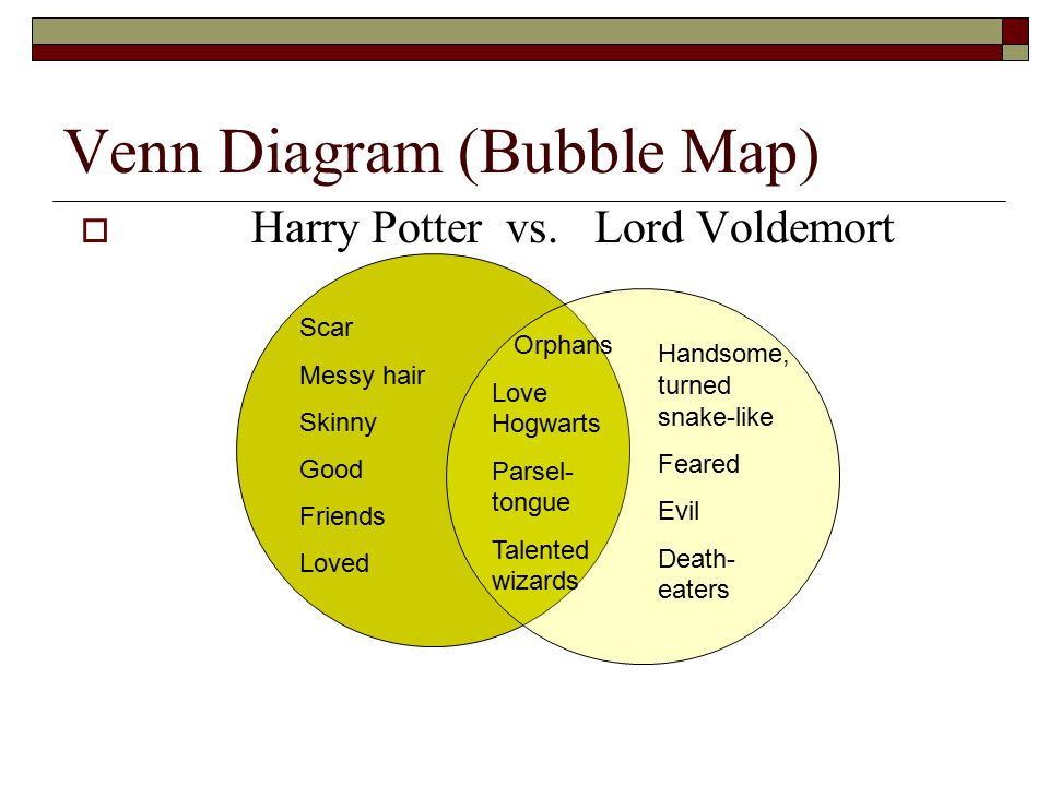 Venn Diagram (Bubble Map)  Harry Potter vs. Lord Voldemort Scar Messy hair Skinny Good Friends Loved Orphans Love Hogwarts Parsel- tongue Talented wi
