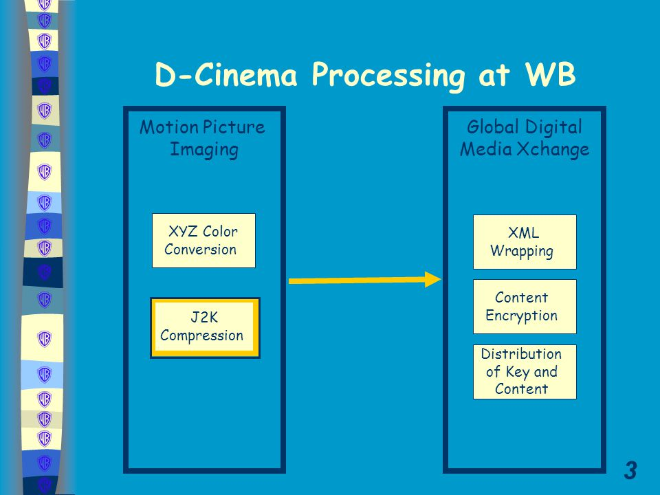 3 Motion Picture Imaging Global Digital Media Xchange D-Cinema Processing at WB XYZ Color Conversion J2K Compression Content Encryption XML Wrapping D