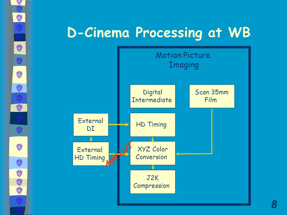 8 Motion Picture Imaging Scan 35mm Film D-Cinema Processing at WB XYZ Color Conversion J2K Compression HD Timing External DI Digital Intermediate External HD Timing Add LUT