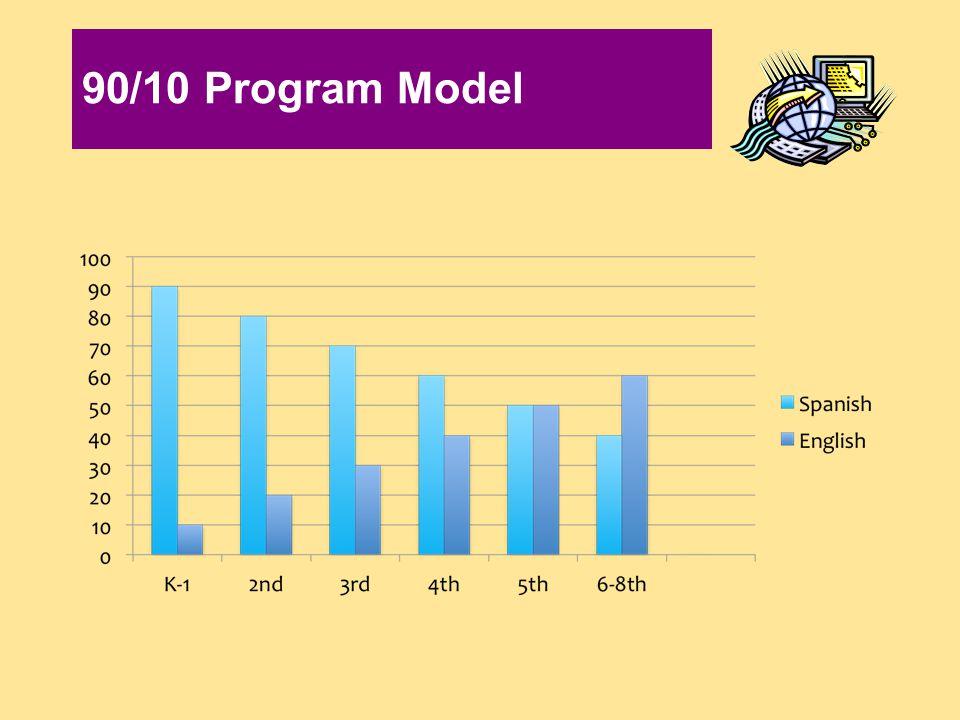 90/10 Program Model