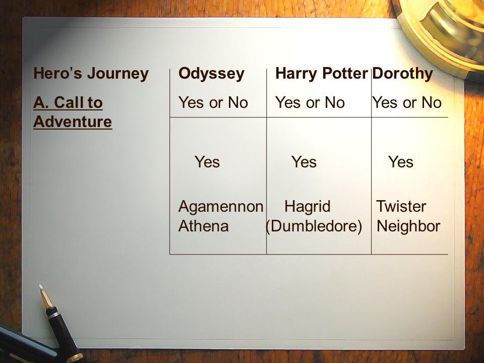 Hero's JourneyOdysseyHarry PotterDorothy A.