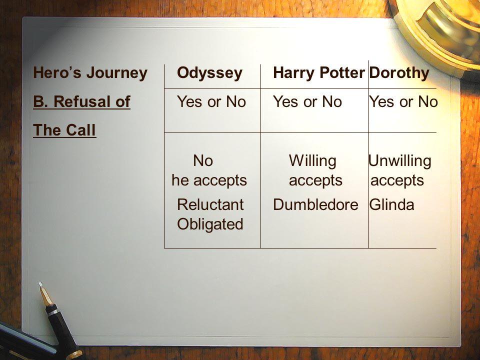 Hero's JourneyOdysseyHarry PotterDorothy B.
