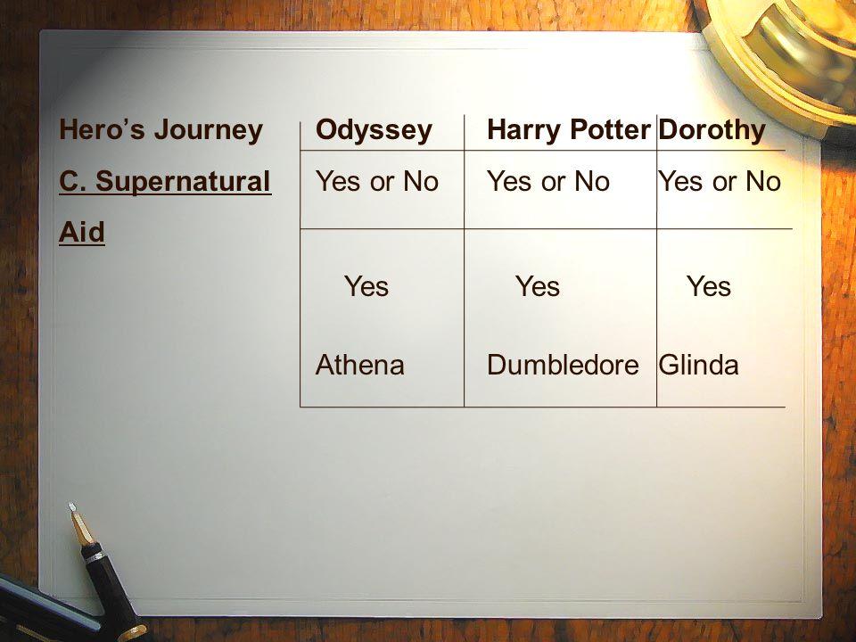 Hero's JourneyOdysseyHarry PotterDorothy C.