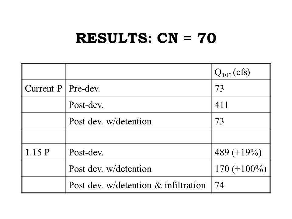RESULTS: CN = 70 Q 100 (cfs) Current PPre-dev.73 Post-dev.411 Post dev.